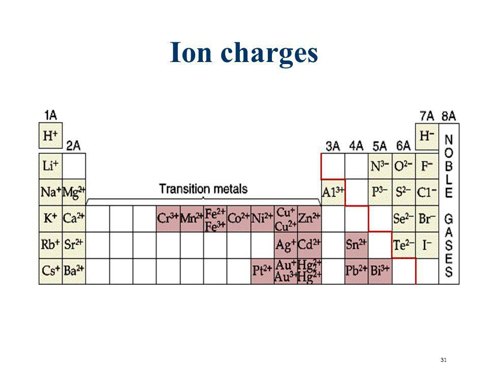 electronic structure of atoms periodic table ppt video online periodic table ionic charge - Periodic Table And Ionic Charges
