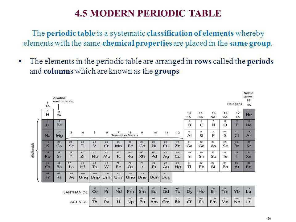 4.5 MODERN PERIODIC TABLE