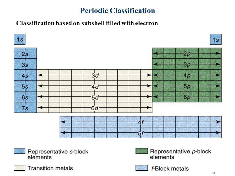 Periodic Classification