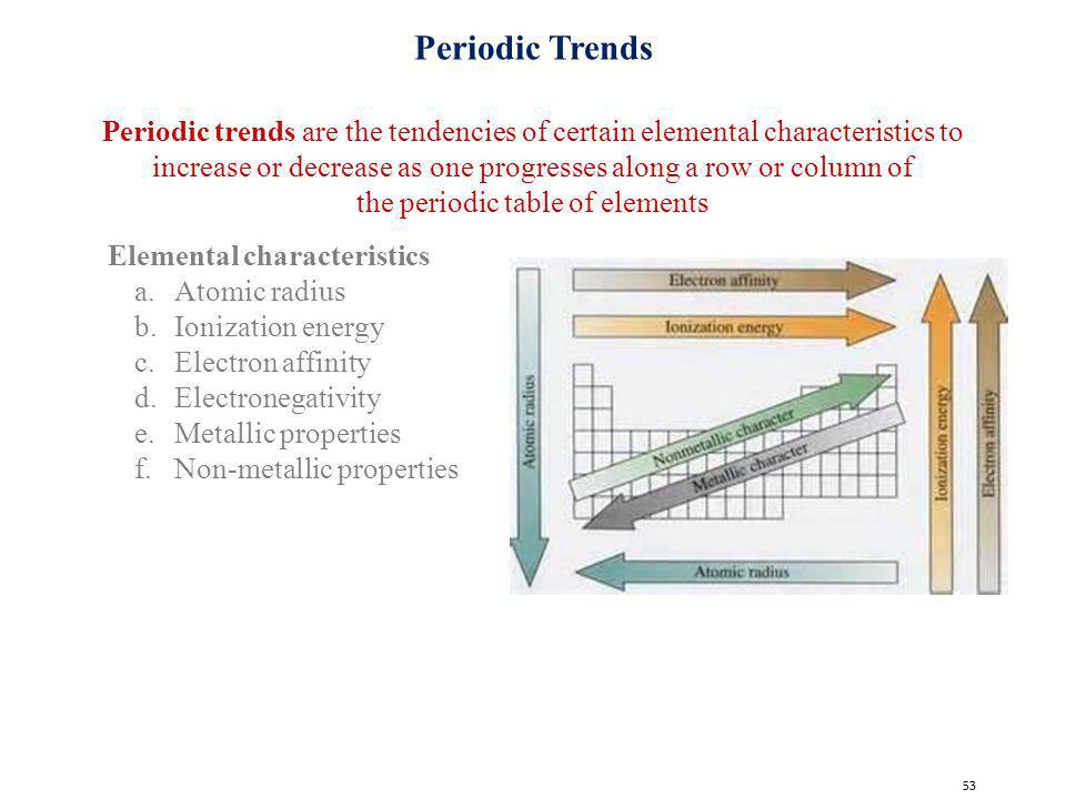 Electronic structure of atoms periodic table ppt video online the periodic table of elements urtaz Image collections