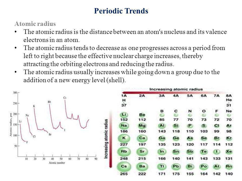 Periodic Trends Atomic radius