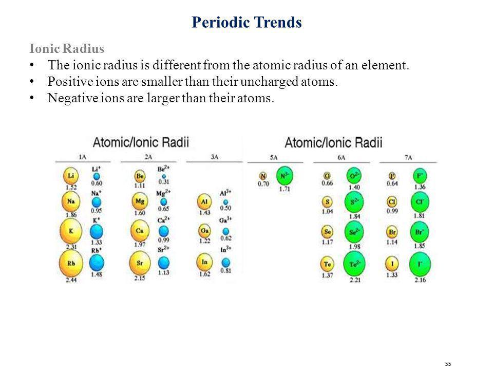 Periodic Trends Ionic Radius