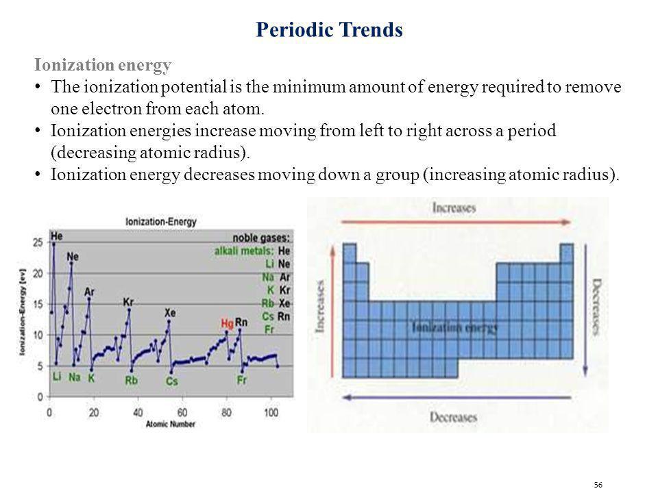 Periodic Trends Ionization energy