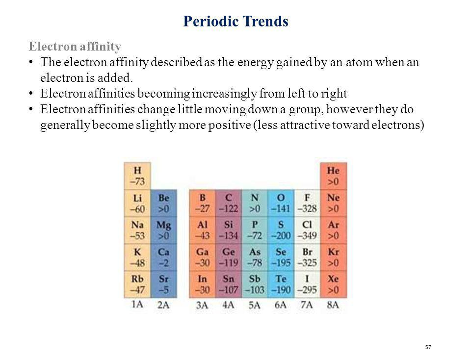 Periodic Trends Electron affinity