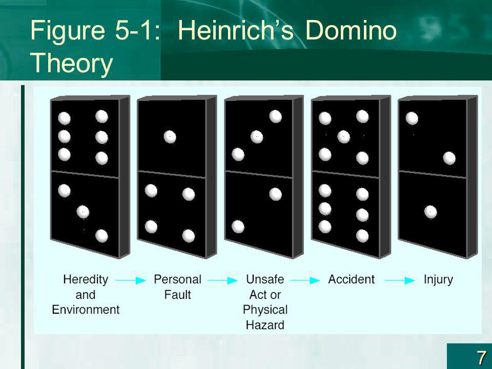Figure 5-1: Heinrich's Domino Theory