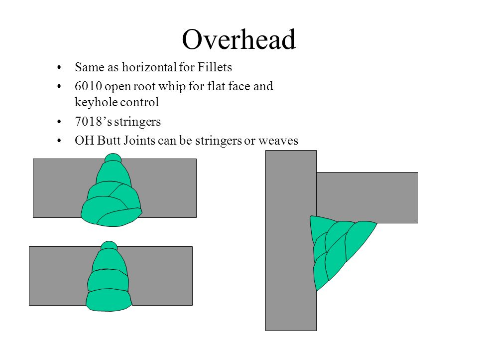 Overhead Same as horizontal for Fillets