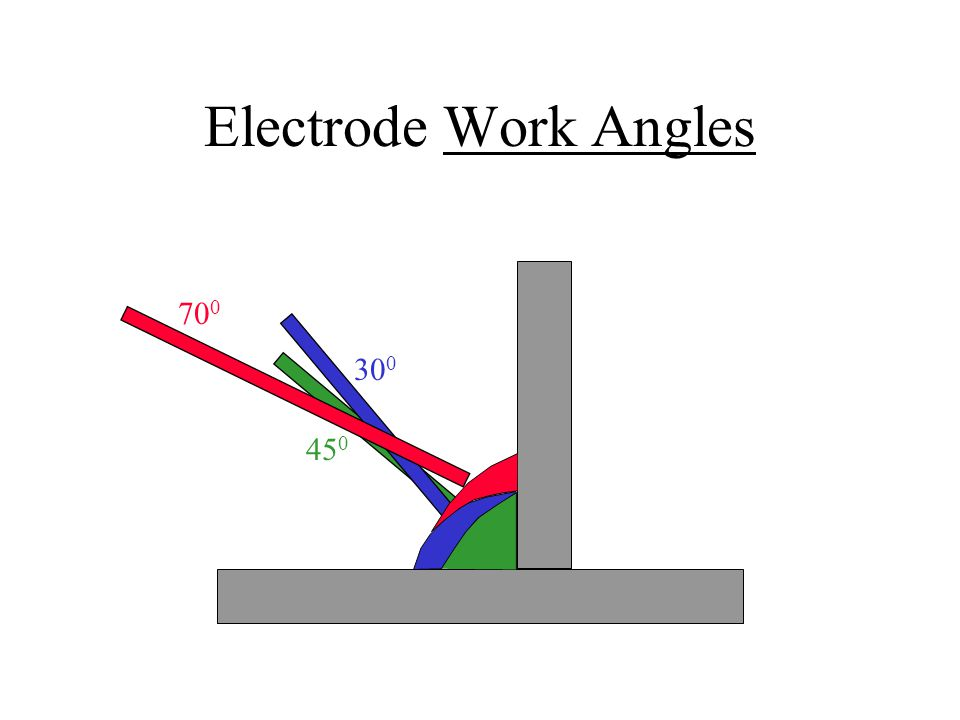 Electrode Work Angles