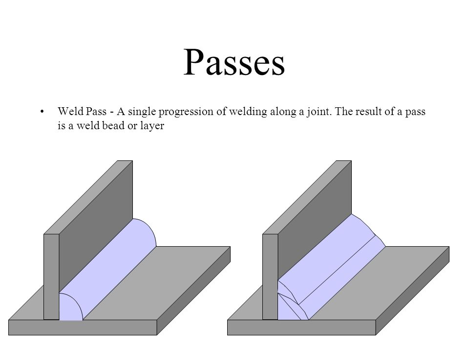 Passes Weld Pass - A single progression of welding along a joint.