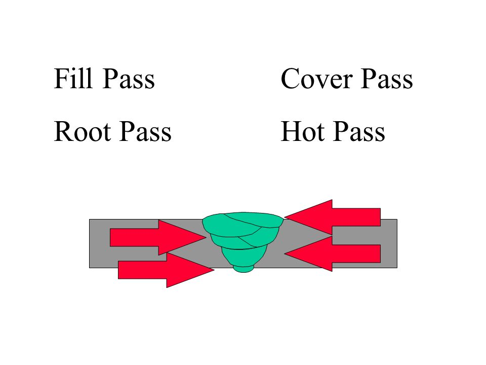 Fill Pass Cover Pass Root Pass Hot Pass