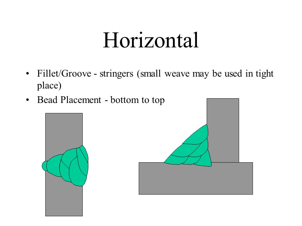 Horizontal Fillet/Groove - stringers (small weave may be used in tight place) Bead Placement - bottom to top.