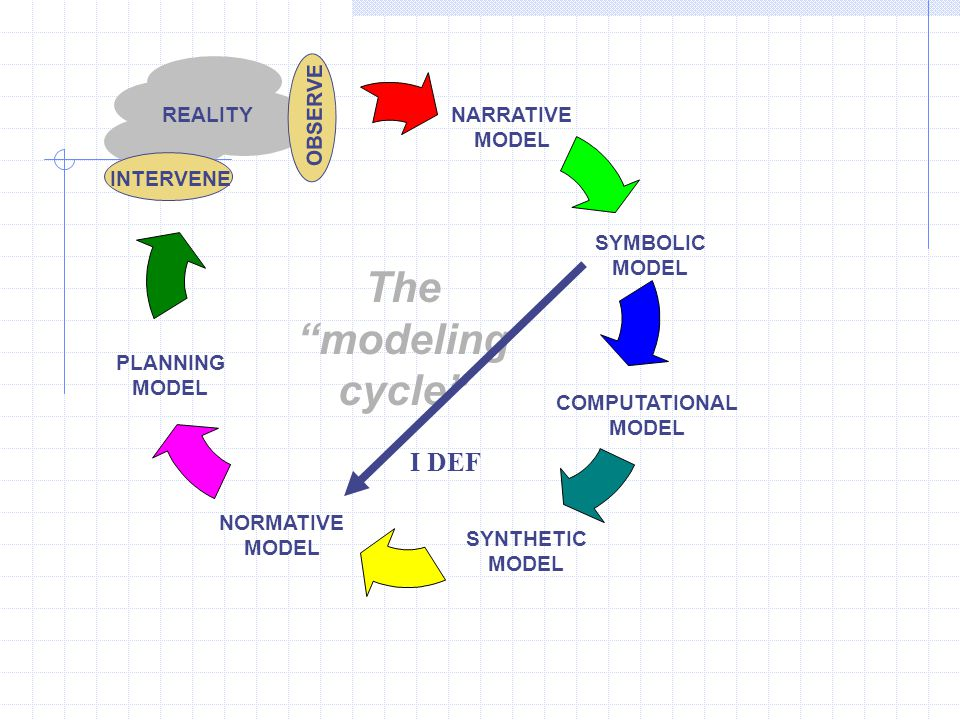 The modeling cycle I DEF REALITY NARRATIVE MODEL OBSERVE