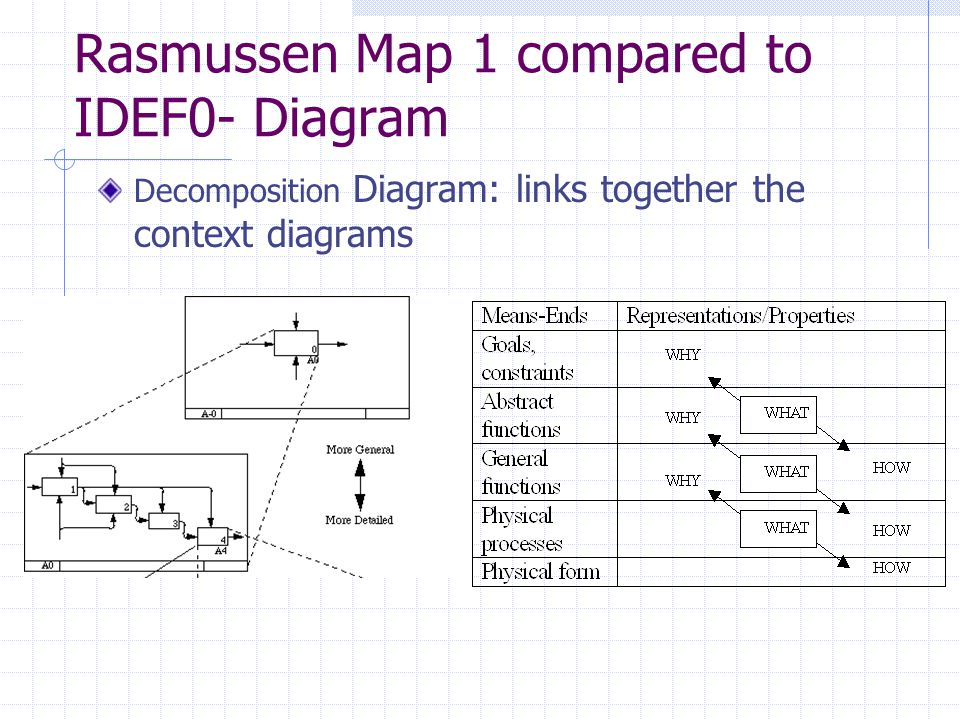 Rasmussen Map 1 compared to IDEF0- Diagram