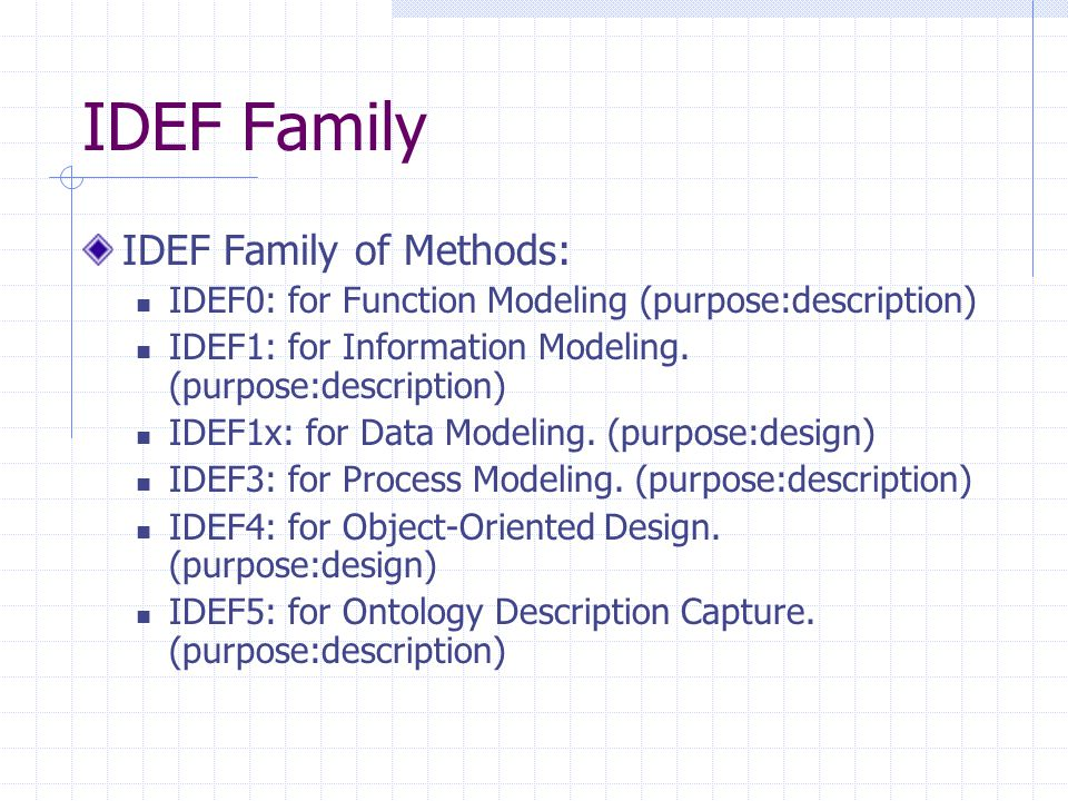 IDEF Family IDEF Family of Methods: