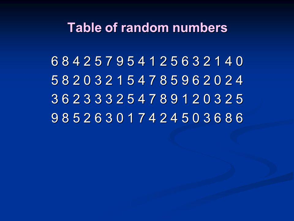 Table of random numbers