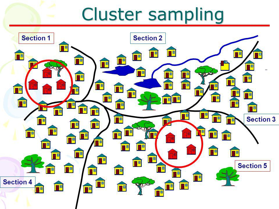 Cluster sampling Section 1 Section 2 Section 3 Section 5 Section 4