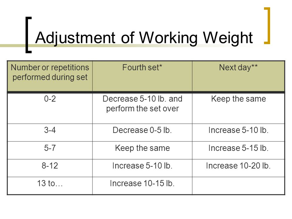 Adjustment of Working Weight