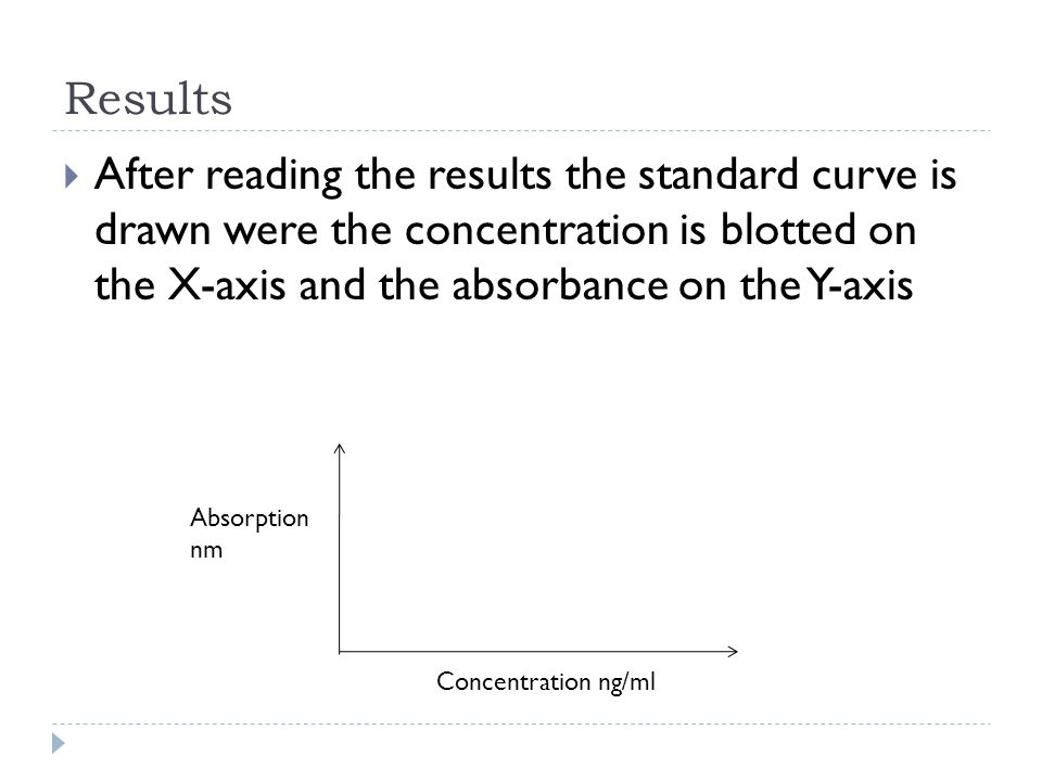 Results After reading the results the standard curve is drawn were the concentration is blotted on the X-axis and the absorbance on the Y-axis.