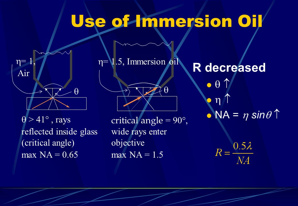 Use of Immersion Oil R decreased     NA =  sin  = 1,