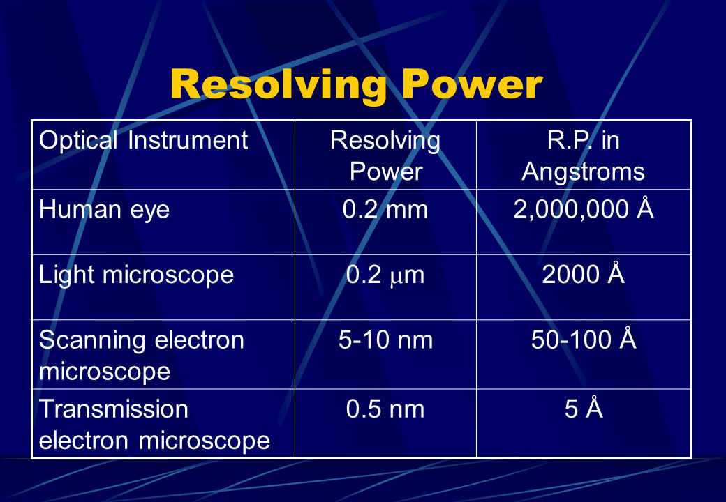 Resolving Power Optical Instrument Resolving Power R.P. in Angstroms