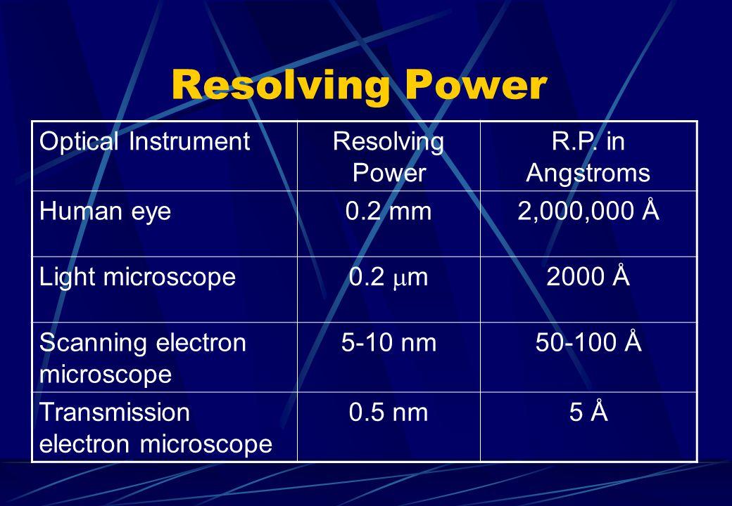 Resolving Power Optical Instrument Resolving Power R.P. in Angstroms