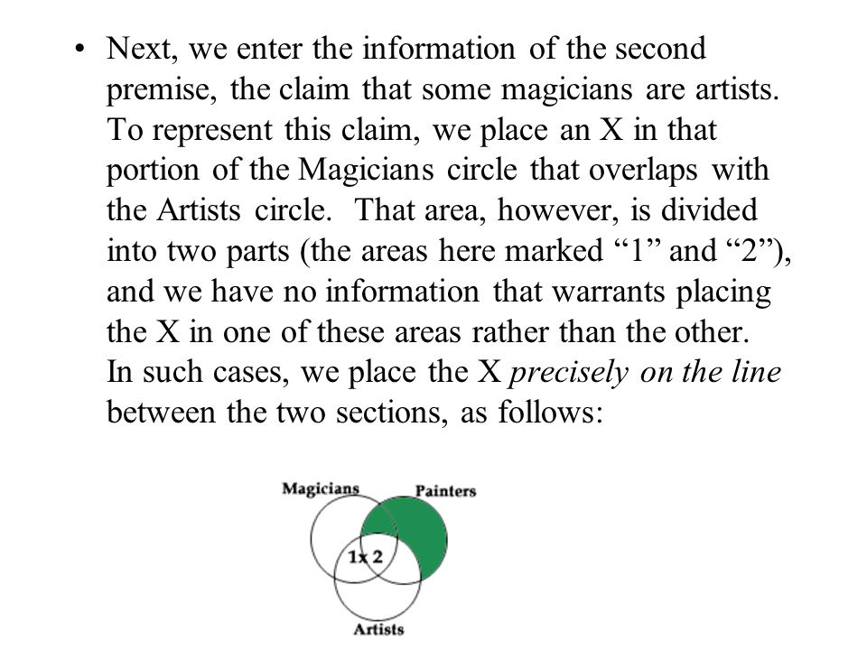 Next, we enter the information of the second premise, the claim that some magicians are artists.
