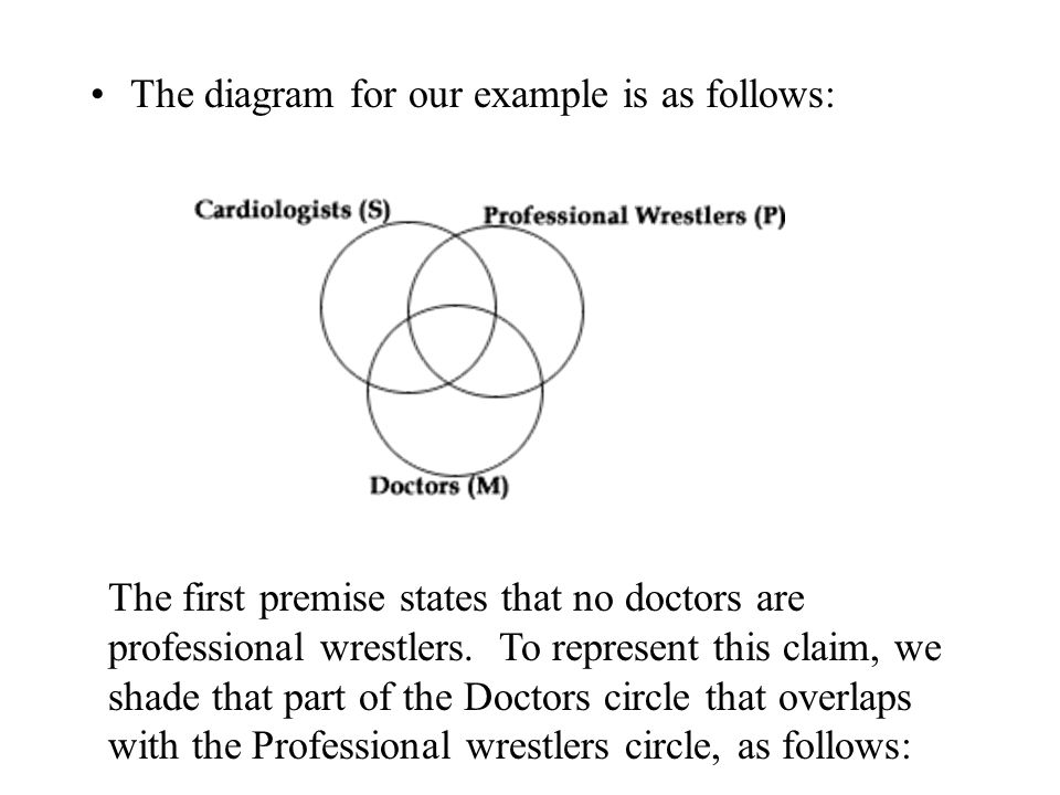 The diagram for our example is as follows: