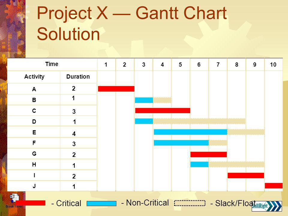 Project X — Gantt Chart Solution