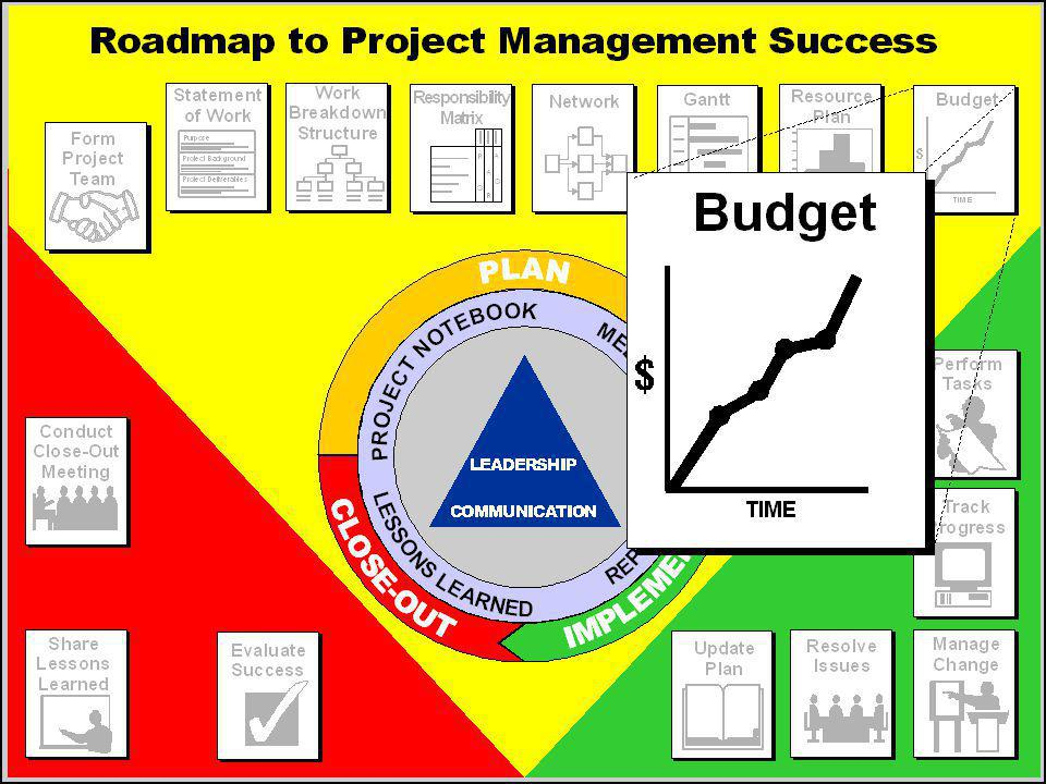 Discussion: Project Budgeting