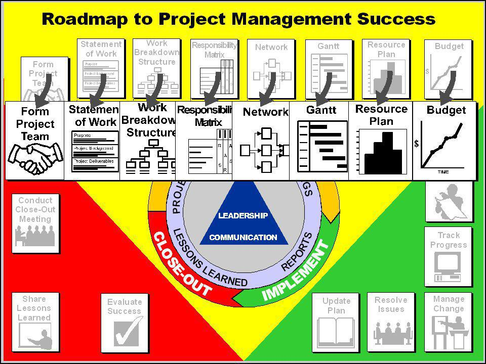 Work breakdown structure Responsibility matrix Project schedule