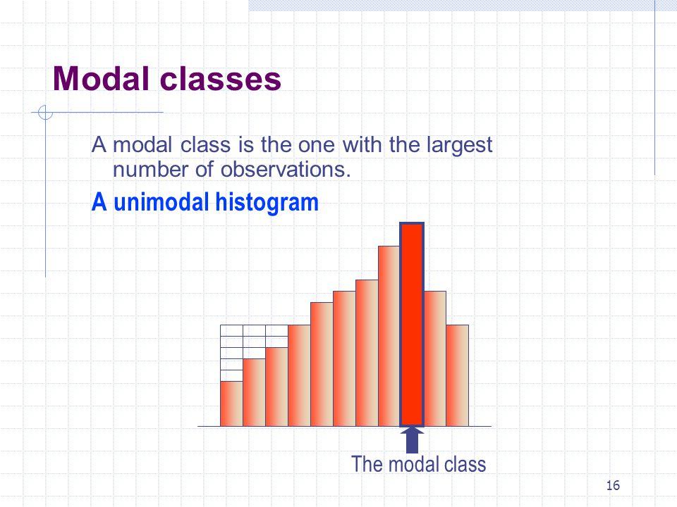 Modal classes A unimodal histogram