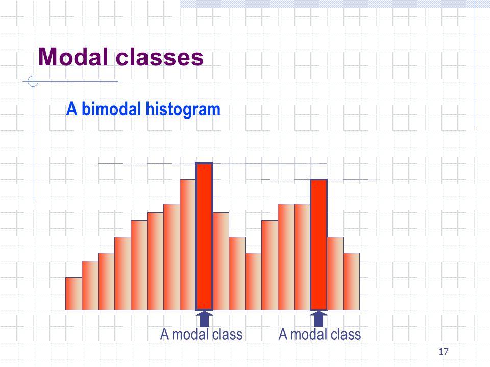 Modal classes A bimodal histogram A modal class A modal class