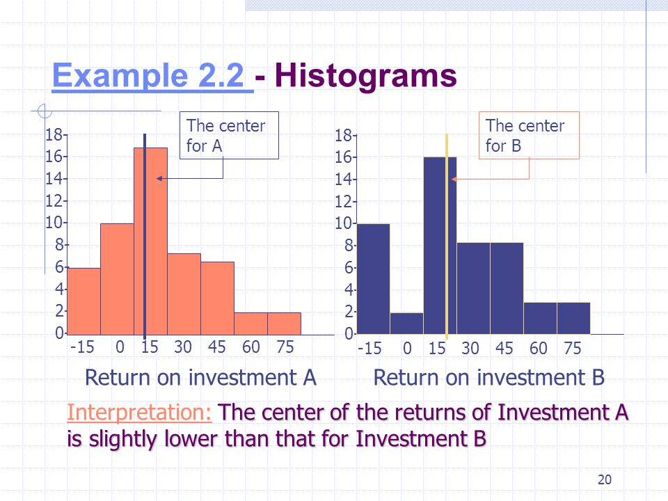 Example 2.2 - Histograms Return on investment A Return on investment B