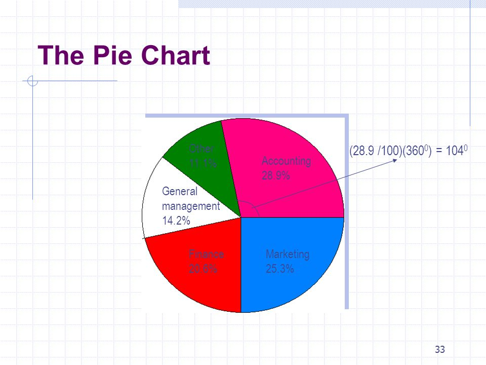 The Pie Chart (28.9 /100)(3600) = 1040 Other 11.1% Accounting 28.9%