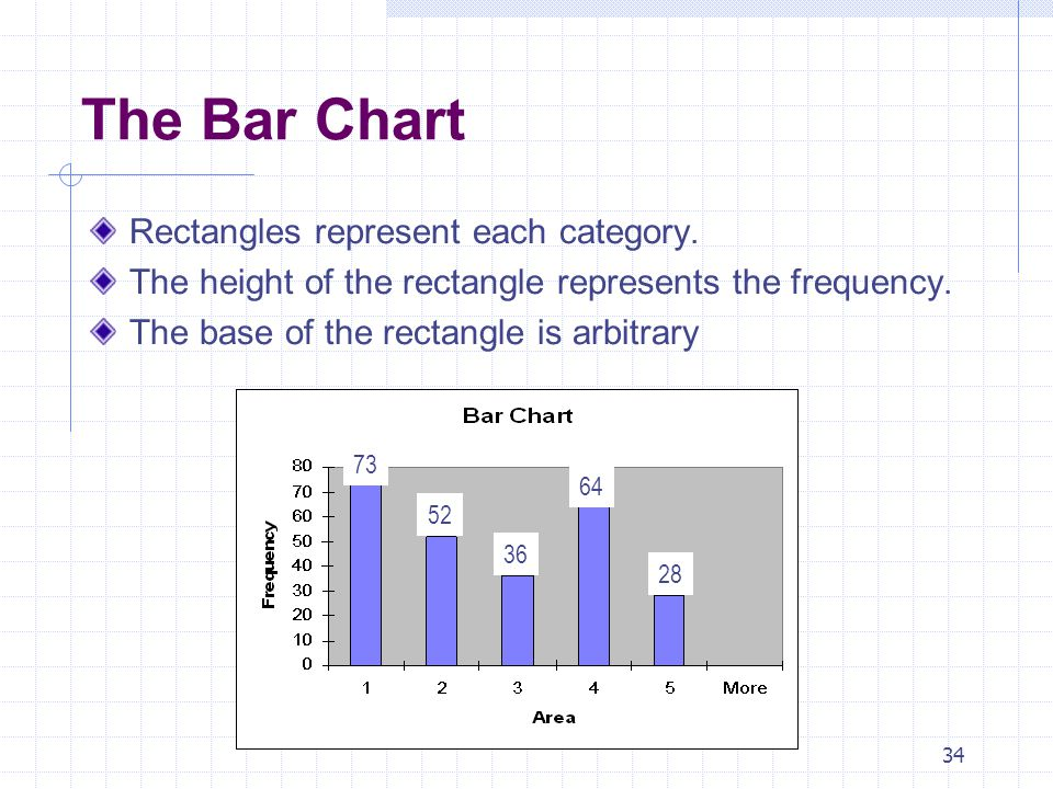 The Bar Chart Rectangles represent each category.
