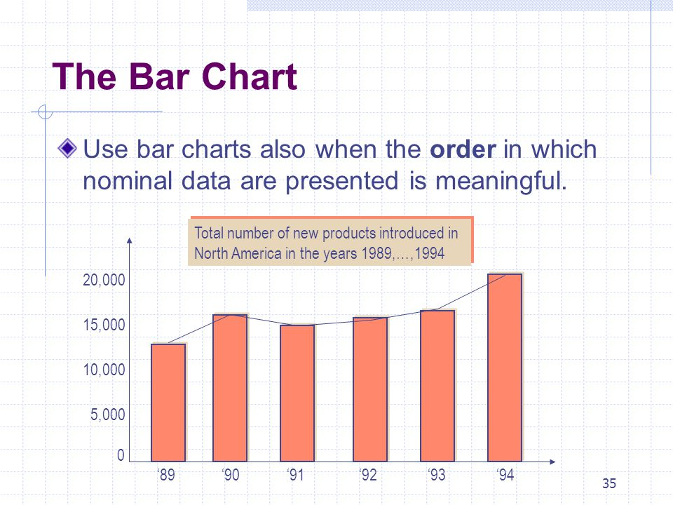 The Bar Chart Use bar charts also when the order in which nominal data are presented is meaningful.