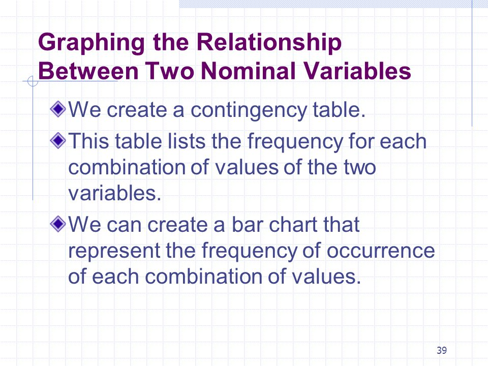 Graphing the Relationship Between Two Nominal Variables