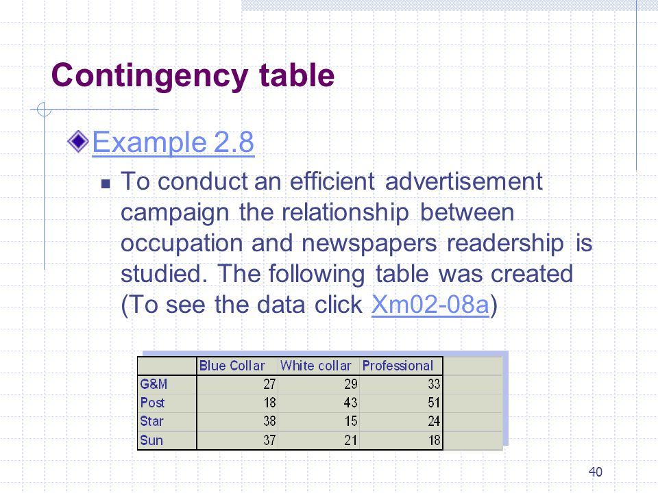 Contingency table Example 2.8