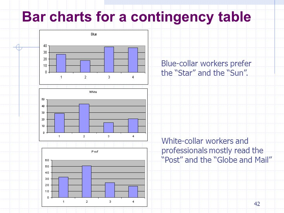 Bar charts for a contingency table