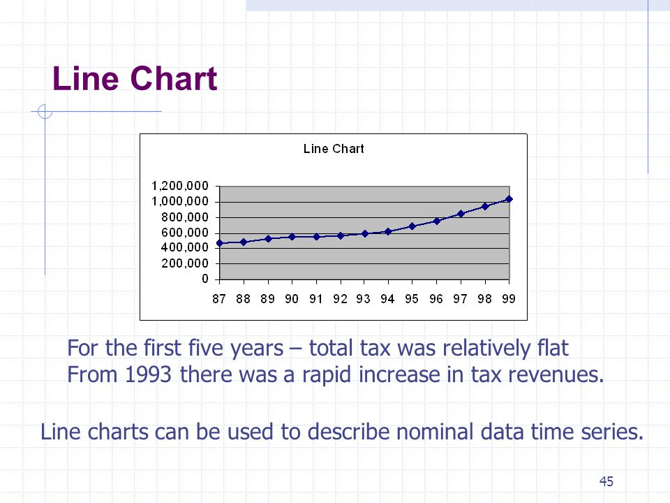 Line Chart For the first five years – total tax was relatively flat