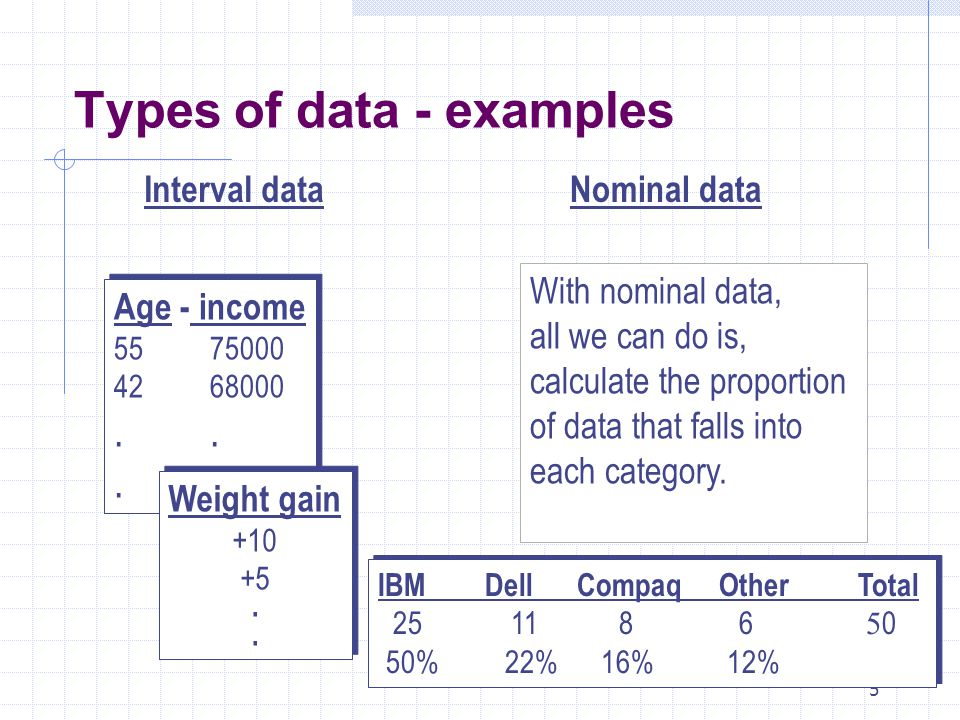 Types of data - examples