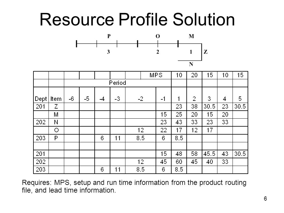 Resource Profile Solution