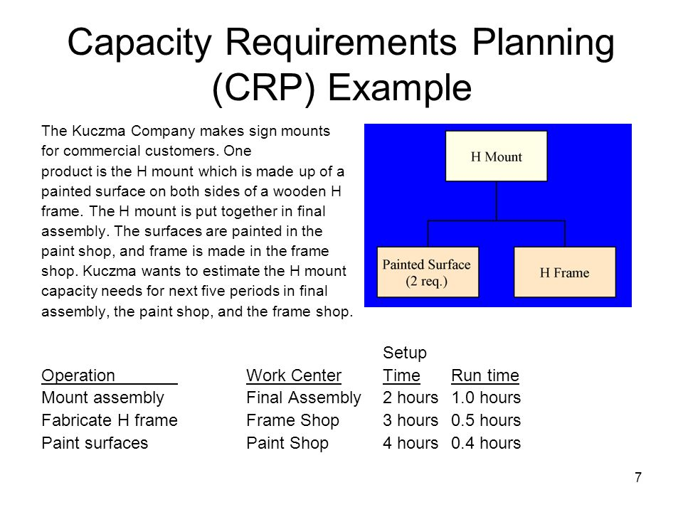 Capacity Requirements Planning (CRP) Example