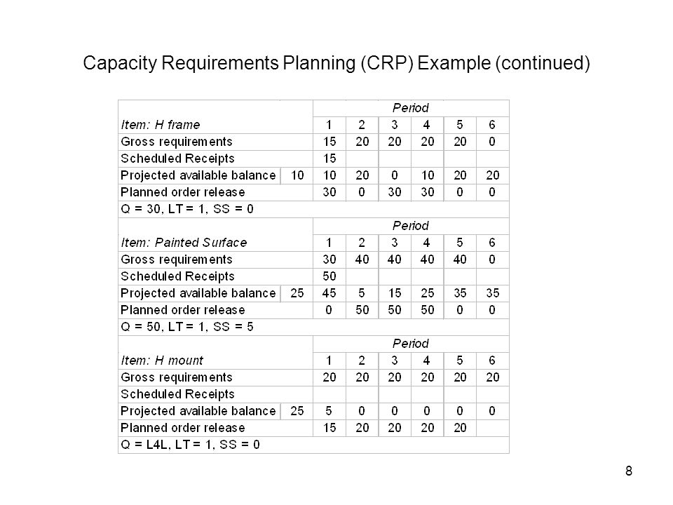 Capacity Requirements Planning (CRP) Example (continued)