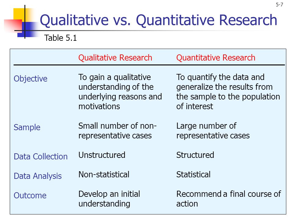 Qualitative Research: Data Collection, Analysis, and Management