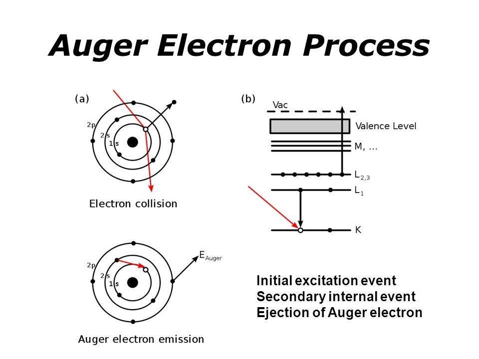 Auger Electron Process