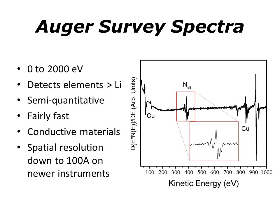 Auger Survey Spectra 0 to 2000 eV Detects elements > Li
