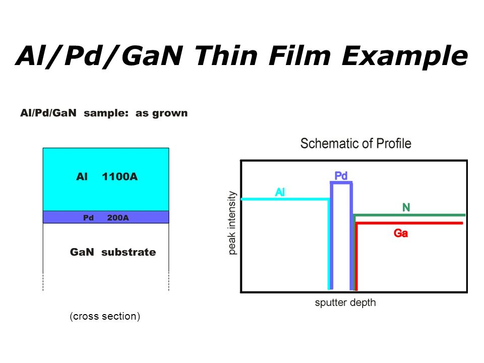 Al/Pd/GaN Thin Film Example