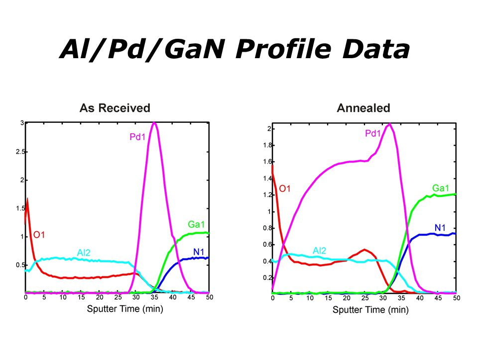 Al/Pd/GaN Profile Data