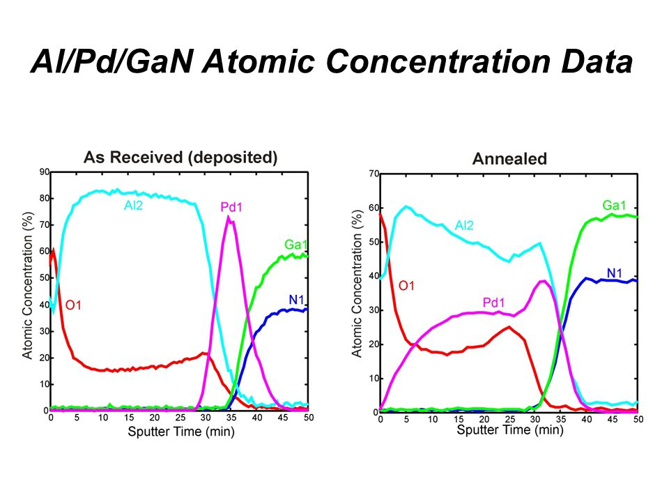 Al/Pd/GaN Atomic Concentration Data