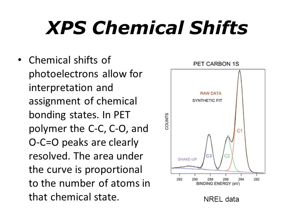 XPS Chemical Shifts